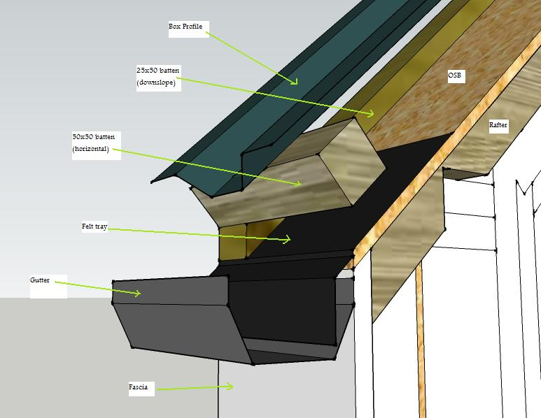 Where Does The Membrane Go Roofing Tiling Amp Slating