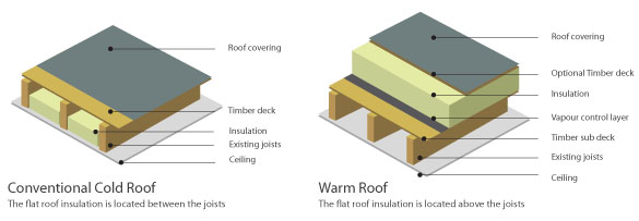 Insulating Dormers Dormers Buildhub Org Uk