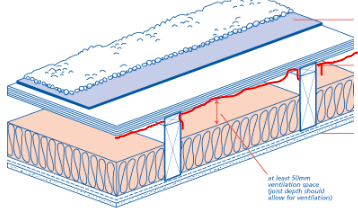 Cold Flat roof - use liquid DPM underside of decking as a ...
