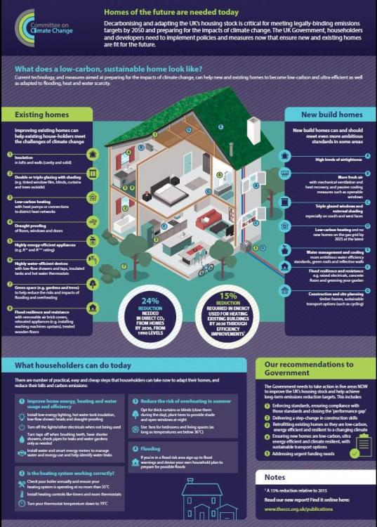 20190219-Committee-for-climate-change-Homes-of-the-future-are-needed-today-Infographic-A4-ban-gas-cookers_pdf.thumb.jpg.da1dde3a4c5b29561f9b7a1d2b28e7c4.jpg
