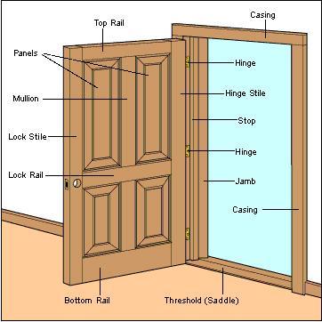 hinged_door_parts_diagram12.jpg.8aa6f39fbed23947fc6fb96f0558caf0.jpg