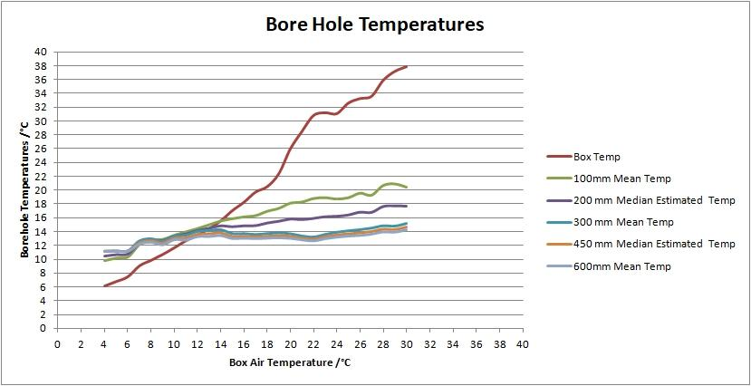 Bore Hole Temperatures.jpg